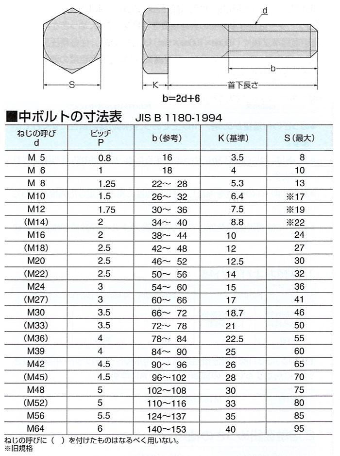 ISO六角ボルト(中ボルト)Mねじ[生地]